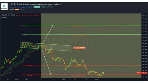 Sinyal Trading Binary Gratis