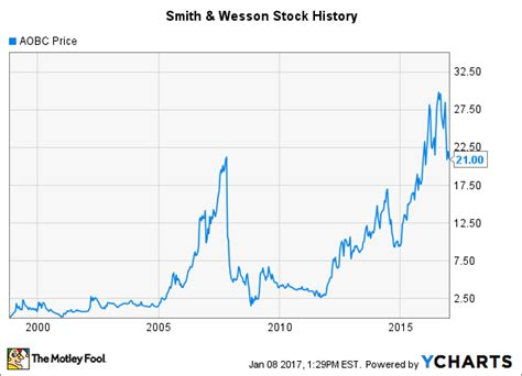 Smith Wesson Stock History A New Chapter Begins -- The