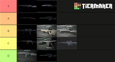 Sniper Rifle Perk Tier List