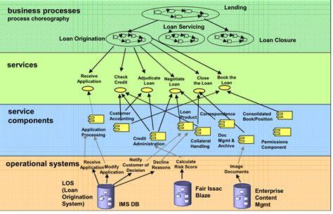 Soa Architecture Tutorial Math Wallpaper Golden Find Free HD for Desktop [pastnedes.tk]