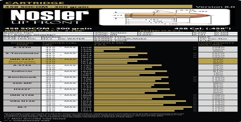Speer Load Data For 458 Socom