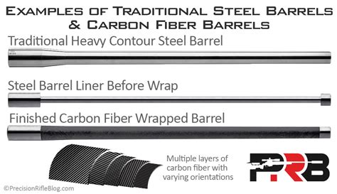 Stainless Vs Carbon Steel Rifle Barrels