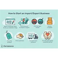 Starting an import export business discounts
