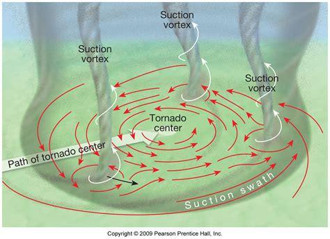 Suction Vortex Tornado