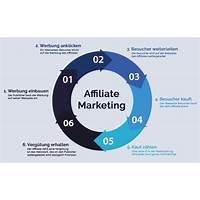 Super affiliate: wie ich in einem jahr 436,797 $ verdiente secret