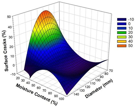 Surface Graph Graph and Velocity Download Free Graph and Velocity [gmss941.online]