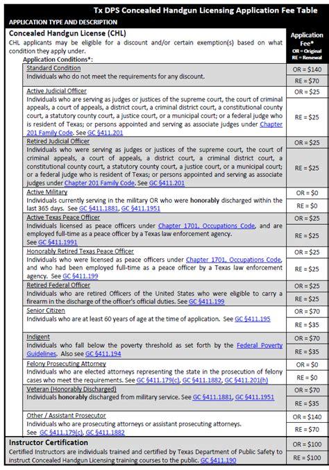 Texas Concealed Handgun Fees