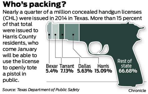 Texas Handgun Concealed Laws