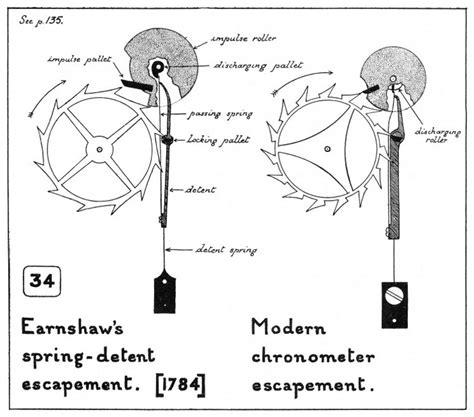 The Detent Escapement From Marine Chronometers To