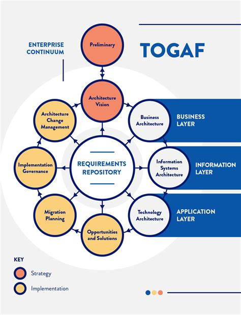 Togaf Enterprise Architecture Iphone Wallpapers Free Beautiful  HD Wallpapers, Images Over 1000+ [getprihce.gq]