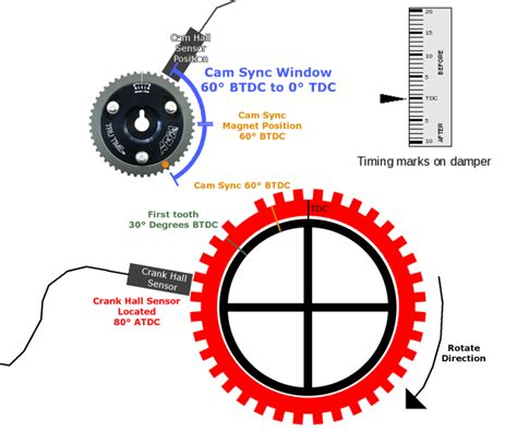 Trigger Wheel Setup