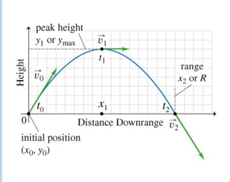 Velocity Value Graph and Velocity Download Free Graph and Velocity [gmss941.online]