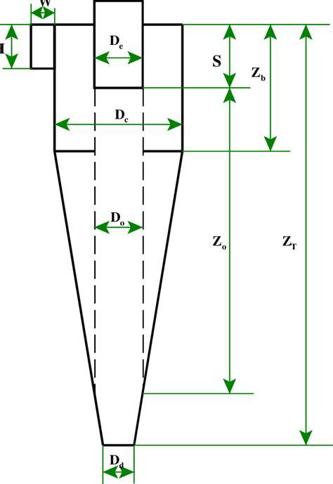 Vortex Core Dimensions
