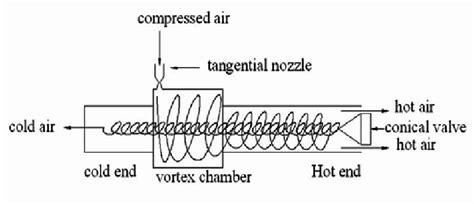 Vortex Tube Construction