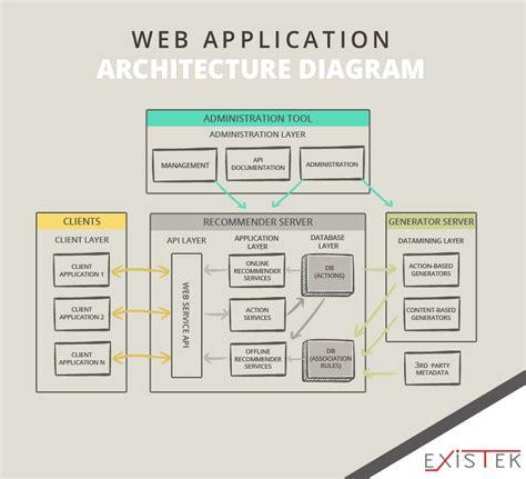 Web Application Architecture Diagram Math Wallpaper Golden Find Free HD for Desktop [pastnedes.tk]