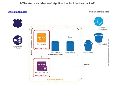 Web Service Architecture Diagram Iphone Wallpapers Free Beautiful  HD Wallpapers, Images Over 1000+ [getprihce.gq]