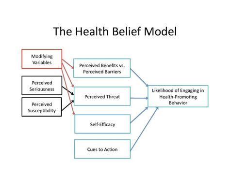 What Are Health Beliefs