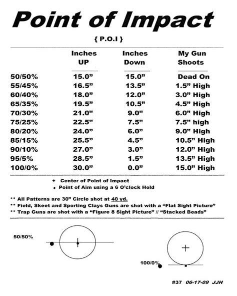 What Does 50 50 Poi Mean On A Shotgun Barrel