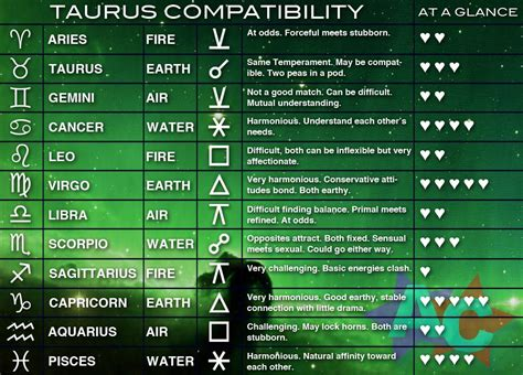 Taurus-Question What Is Taurus Compatible With.