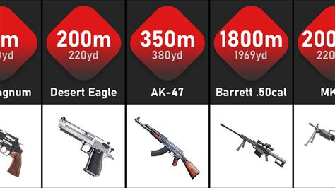 What Rifle Has The Most Maxium Effective Range