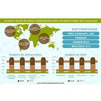 Best worldwide marketplace for the wood and furniture products online