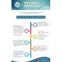 Wp blog videos step by step blogging tutorials that works