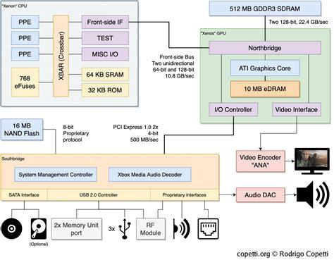 Xbox 360 Architecture Math Wallpaper Golden Find Free HD for Desktop [pastnedes.tk]