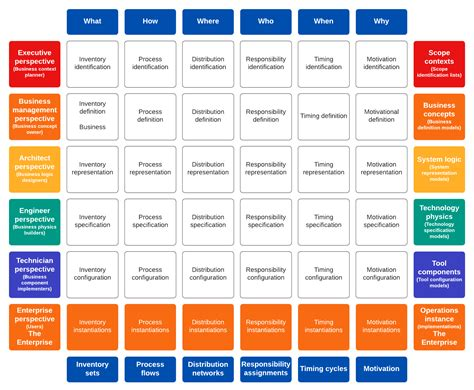 Zachman Framework For Enterprise Architecture Iphone Wallpapers Free Beautiful  HD Wallpapers, Images Over 1000+ [getprihce.gq]